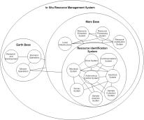 System Context Diagram